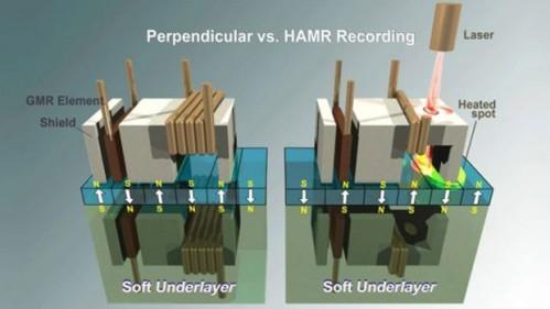 Gravação perpendicular vs. HAMR