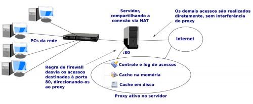 Configurando um servidor proxy com o squid servidores linux guia automaticamente atravs do proxy incluindo o cache dos arquivos do windows update downloads diversos e os pacotes instalados atravs do apt get stopboris Gallery