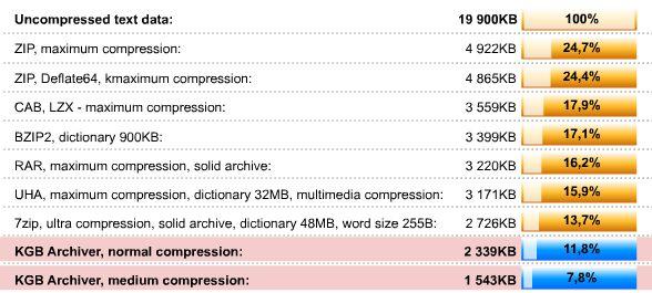 Comprimindo 1 GB em 10 mb