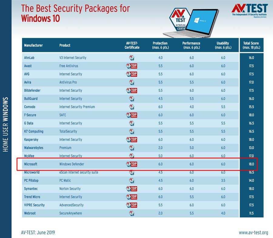 AV-TEST certifica Windows Defender do Windows 10
